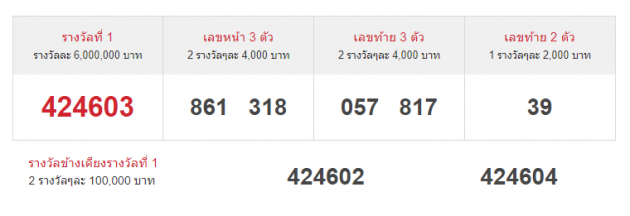thai-lottery-results-16-2-64