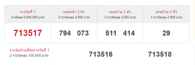 thai-lottery-results-1-7-64