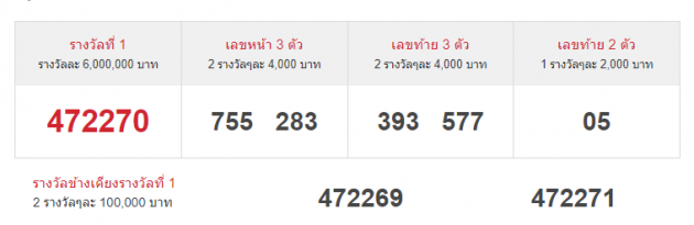 thai-lottery-results-1-4-64