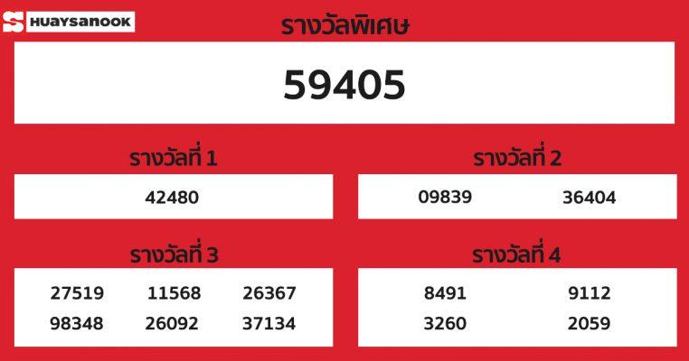 ผลหวยฮานอย 5 ธันวาคม 2563